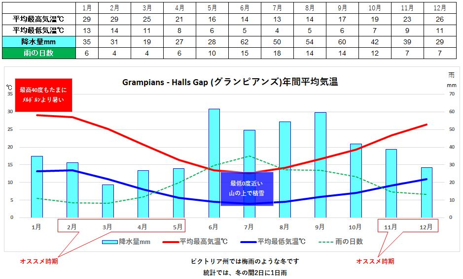 ホールズギャップ気候 Halls Gap climate
